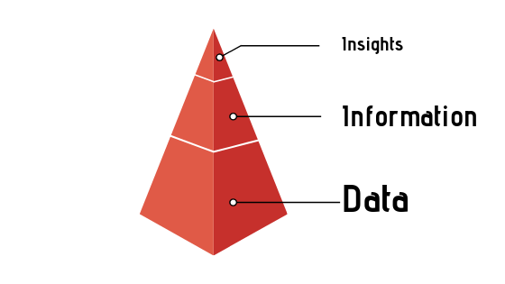 Data to Insights