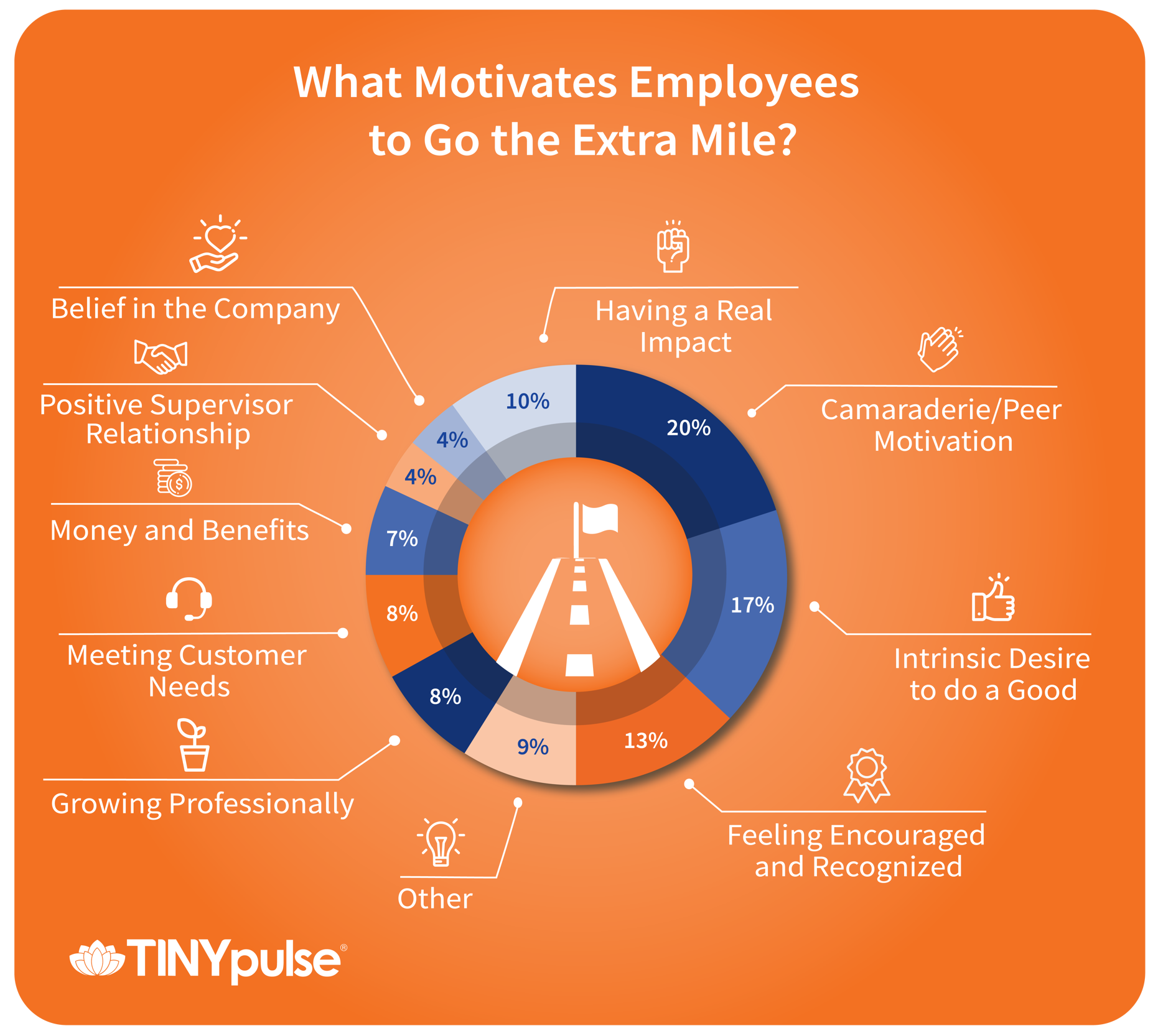 Employee motivation factors